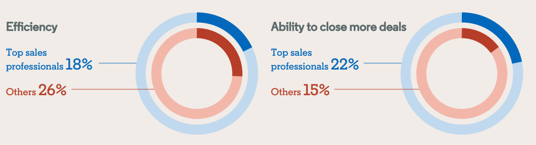 Why do top sales professionals find value in using sales technology?