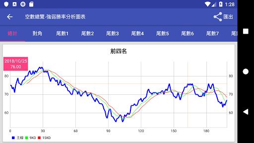 威力彩 - 遺漏大數據 screenshot 7