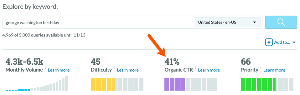 organic click-through rate estimate in moz
