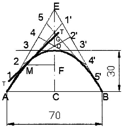Tangent Method