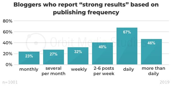 инфографика соотношение частоты публикации и эффективности постинга
