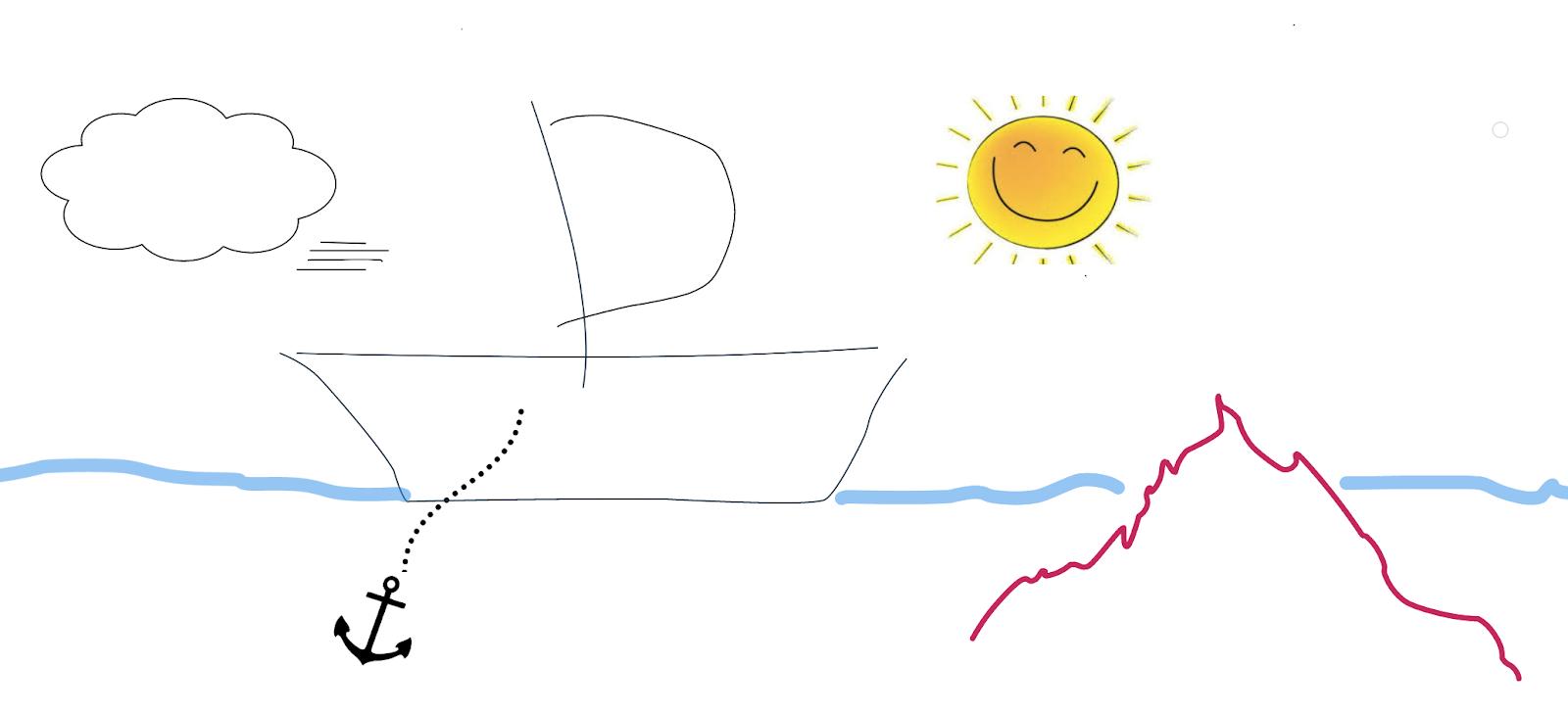 Die Arbeit mit Bildern hilft ein gemeinsames Verständnis für die Welt deiner Kollegen zu entwickeln.