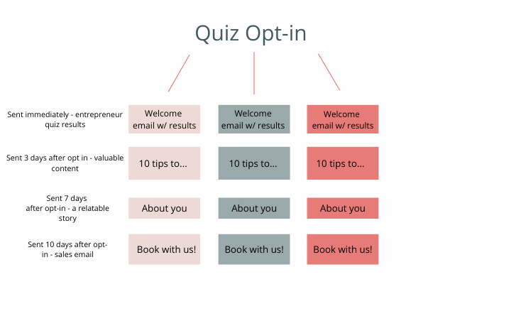 quiz opt-in sequence map
