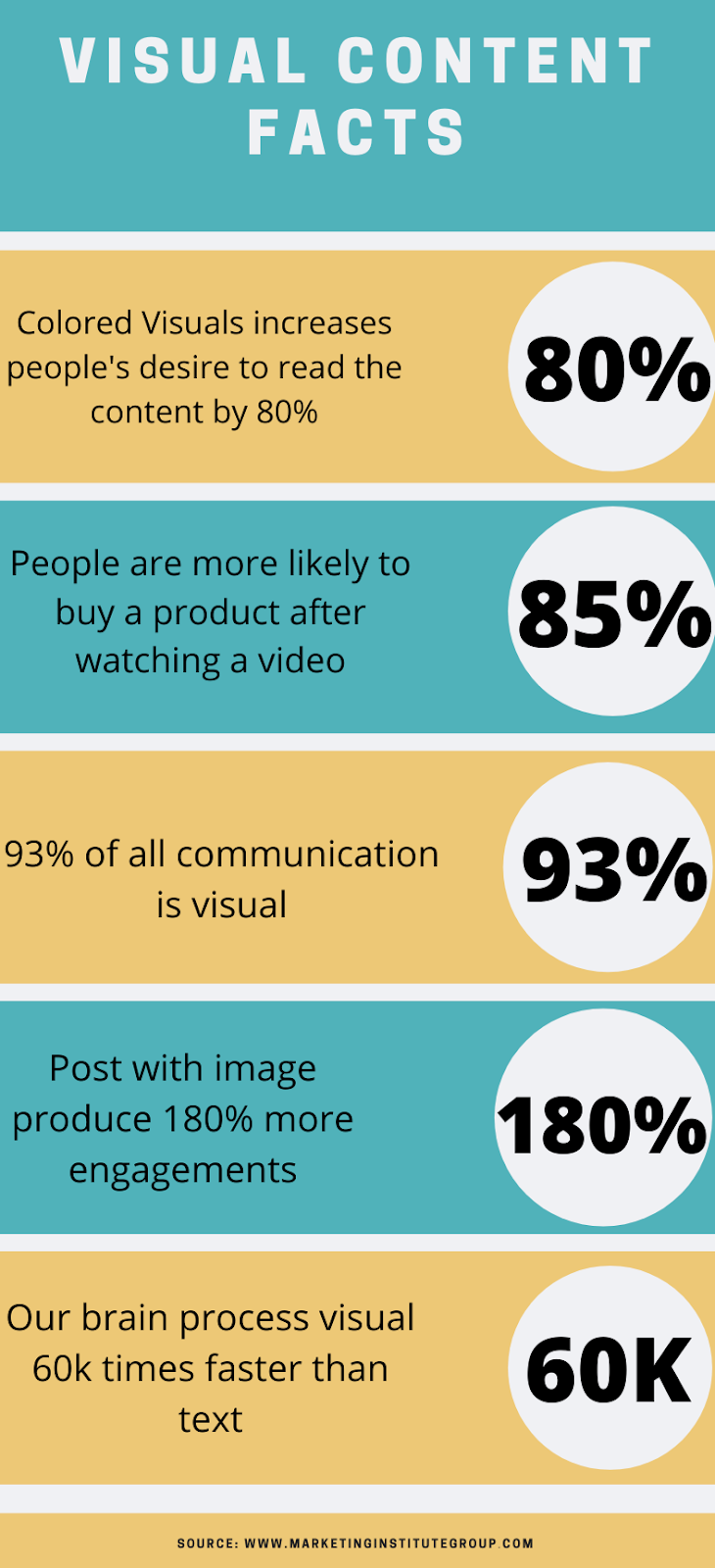 visual content facts