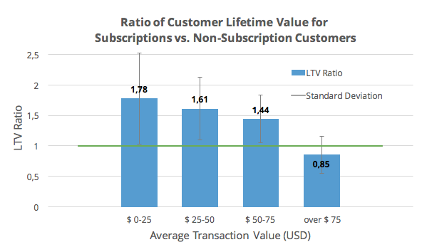 Ratio LTV: Subscriptions vs. Transactional