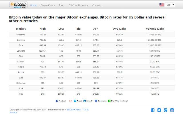 curs bitcoin gfc investicijos bitcoin