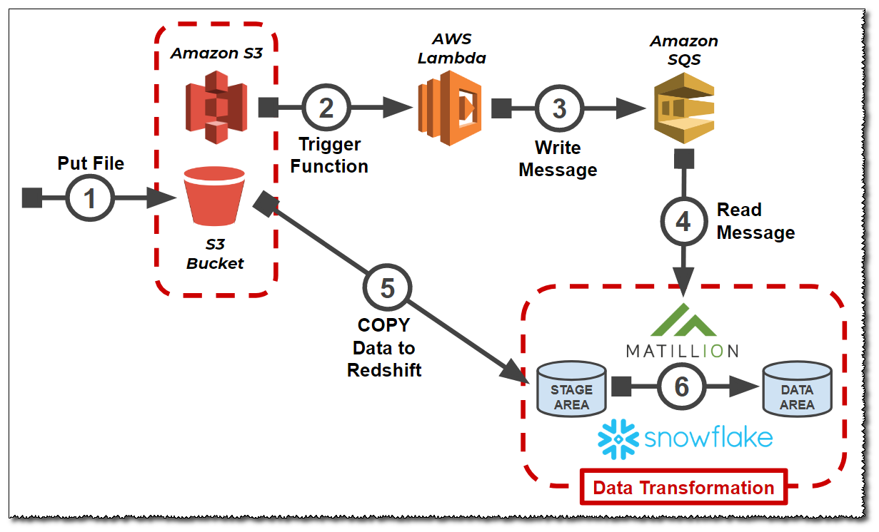 Triggering ETL from an S3 Event via AWS Lambda