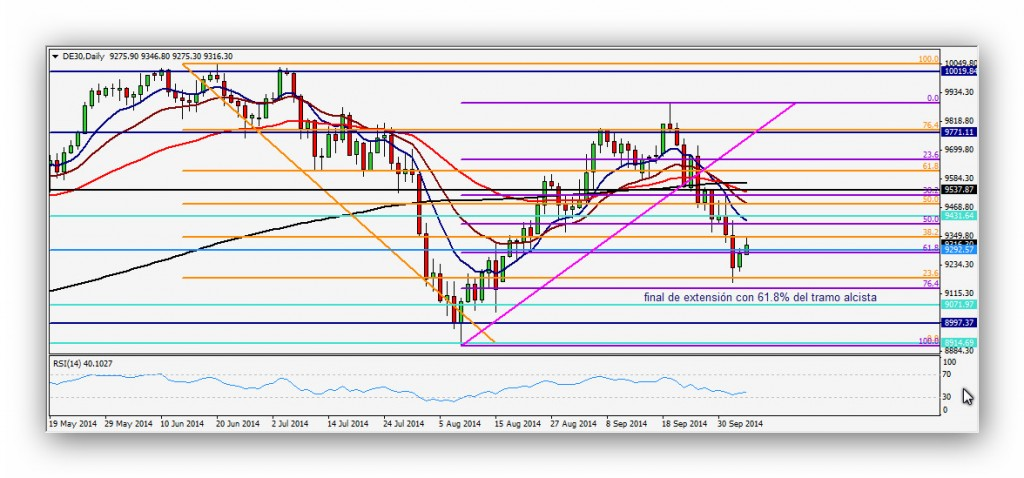 CompartirTrading Post Day Trading 2014-10-06 DAX diario