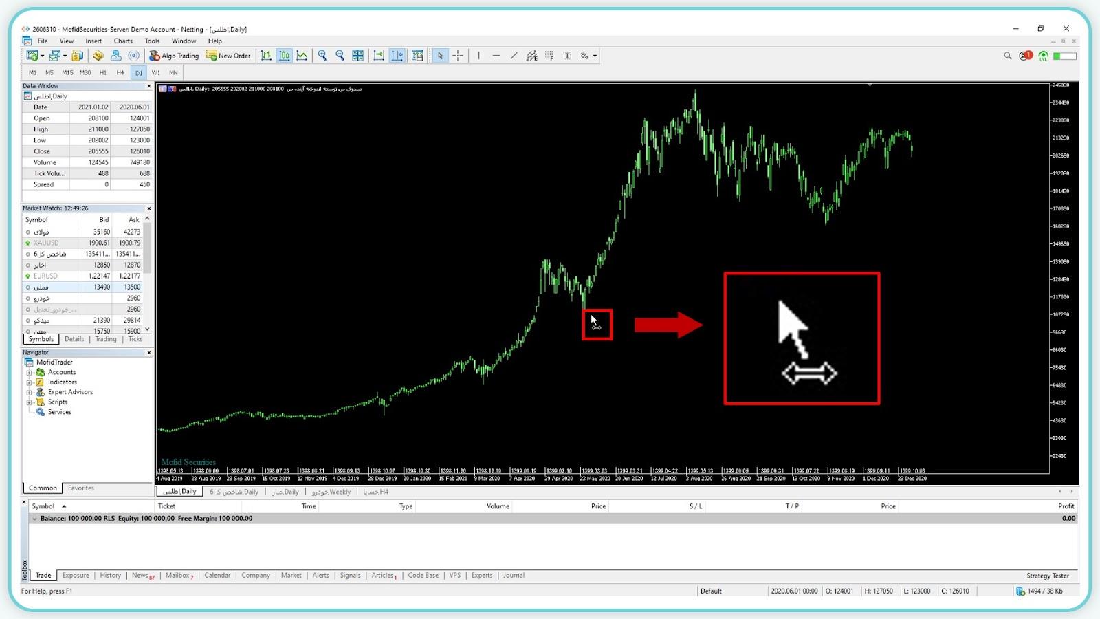 مدیریت نمودار با استفاده از نشانگر ماوس برای تحلیل تکنیکال
