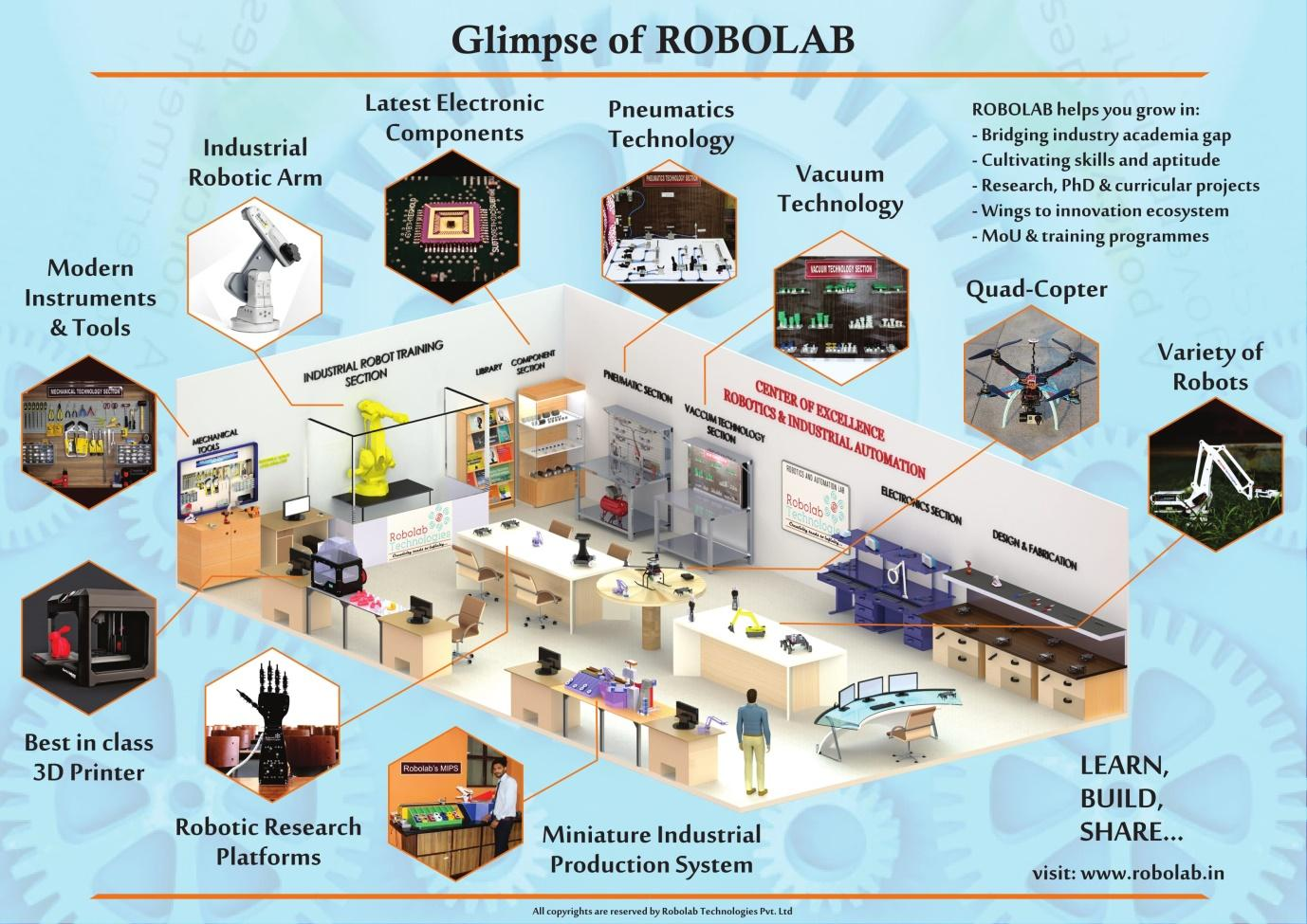 C:\Users\Sales\Desktop\ARTICLES\Company Profile\(APAC)Disruptive Companies that Changed the BUsiness World\Robolab Technologies\Glimpse of Robolab.jpg