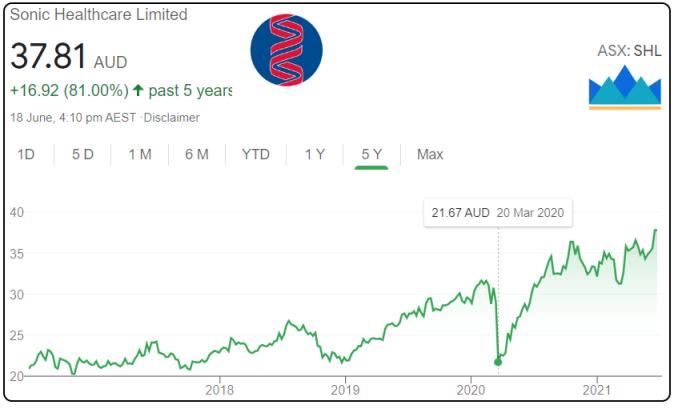Should I buy sonic healthcare shares, sonic healthcare shares price, sonic healthcare shares review, SHL shares ASX,