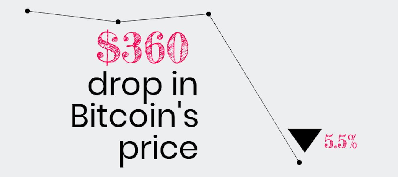 Bitcoin's price fell $360.