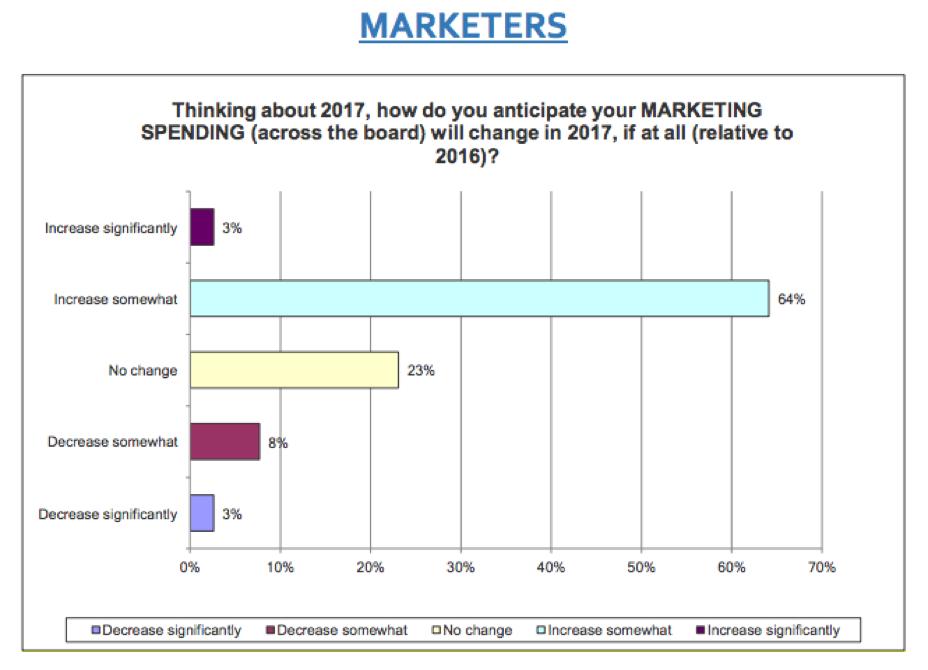 spending on marketing agency