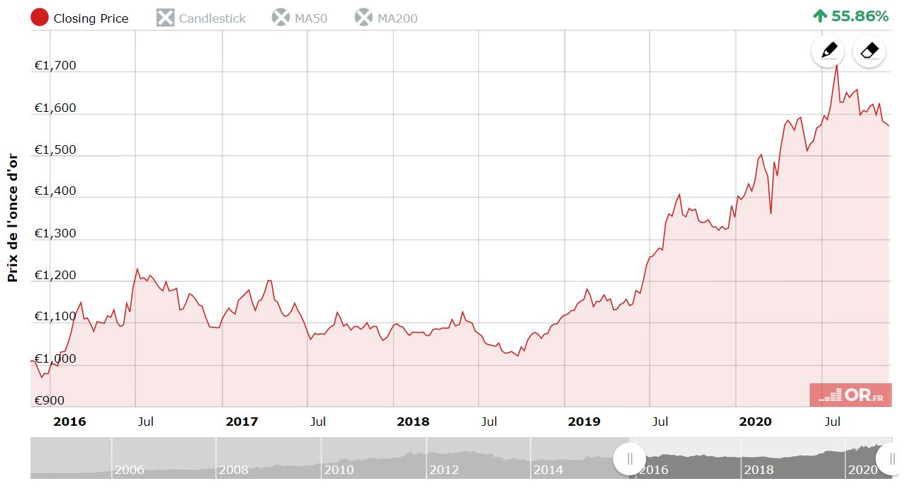 le cours de l'or depuis 5 ans