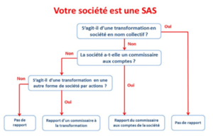 transformation d'une sas
