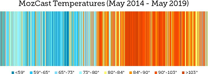 График изменений алгоритма Google от MOZCast - показывает, что за последние года изменений стало значительно больше.