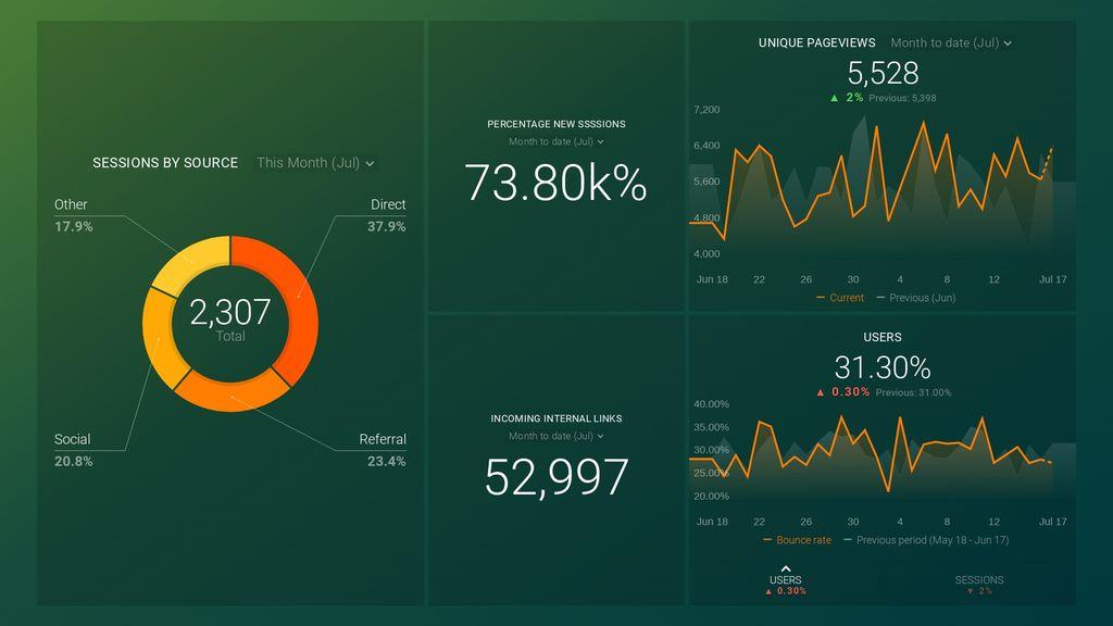 SEMrush link analysis dashboard