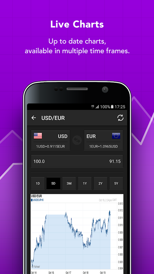 Forex currency convertor