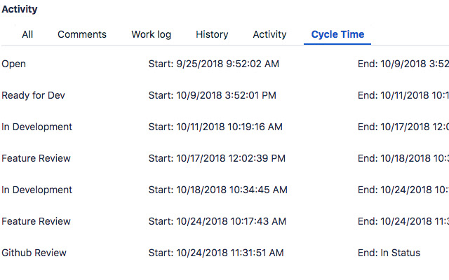 JIRA Issue Cycle Time