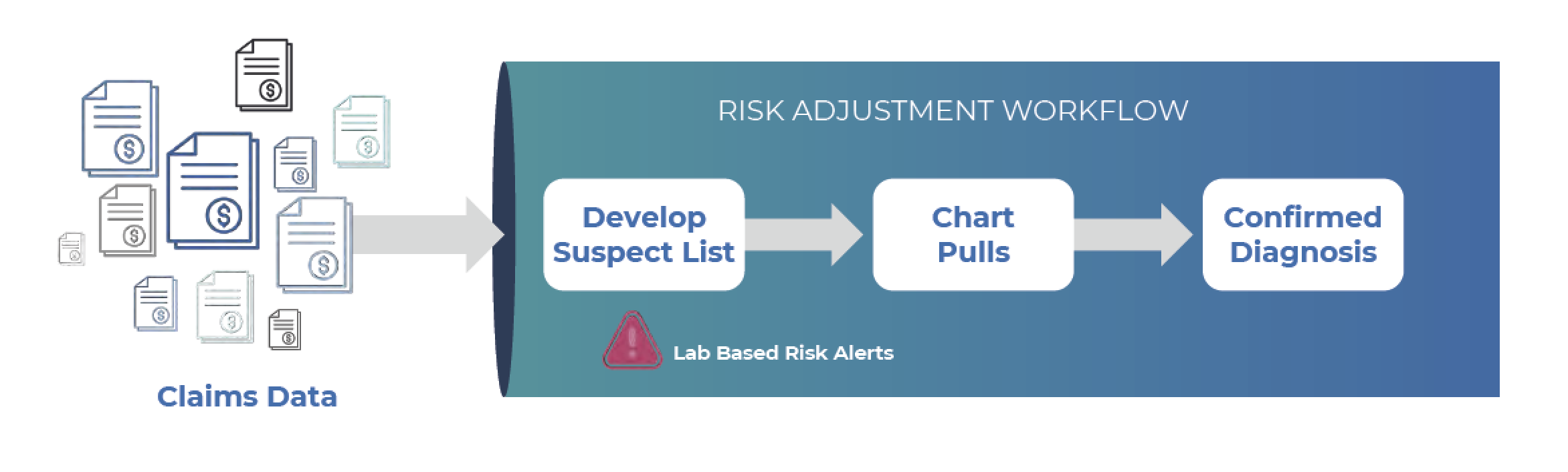 Lab data augments and refines risk adjustment process