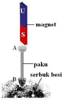 Hasil gambar untuk membuat magnet secara induksi