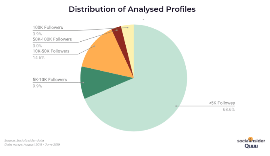 Distribution of Analysed Profiles. Source: Socialinsider