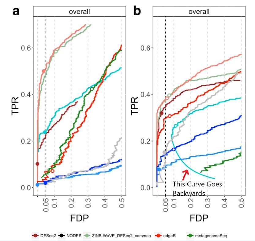 TPR-FDP Curve
