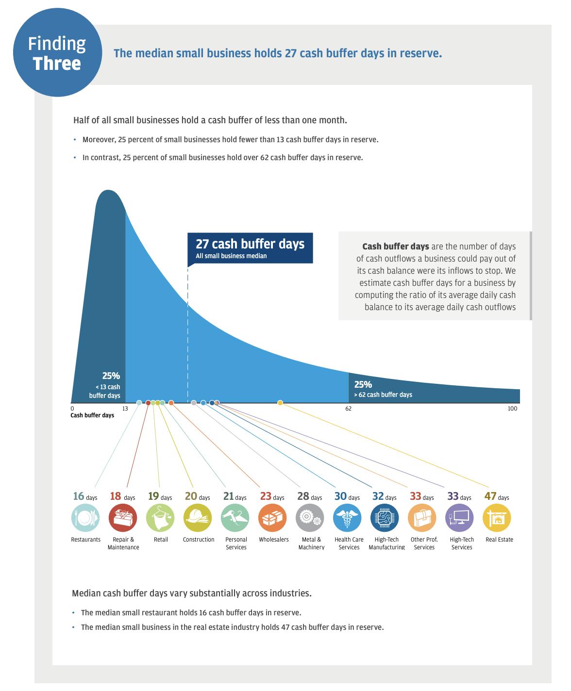 Durchschnittliche Cash Reserve von Kleinstunternehmen in den USA - Quelle: JP Morgan