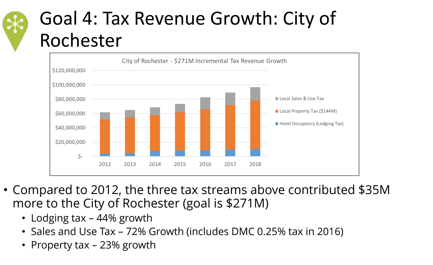 <a href = 'http://dmcportal.dmcbeam.org/olmsted-county-community-health/1dd24c7620824391af5413f4feee85e9#section-21' target='_blank' >Rochester Tax Revenues</a>