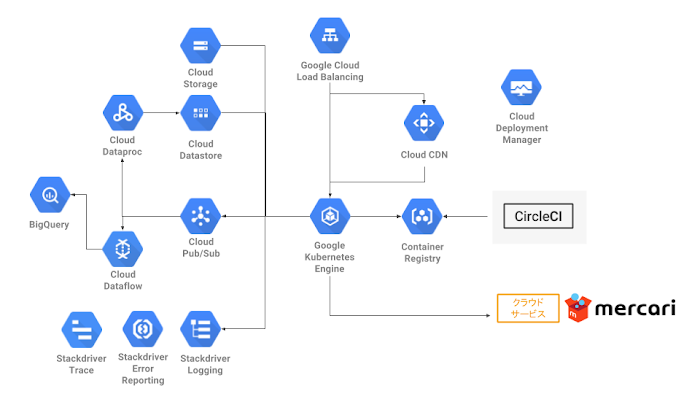 A diagram of the Mercari United States Google Cloud architecture features