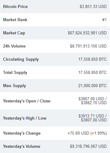 Bitcoin, Ethereum & Ripple Recover Upwards After Monday's Drop