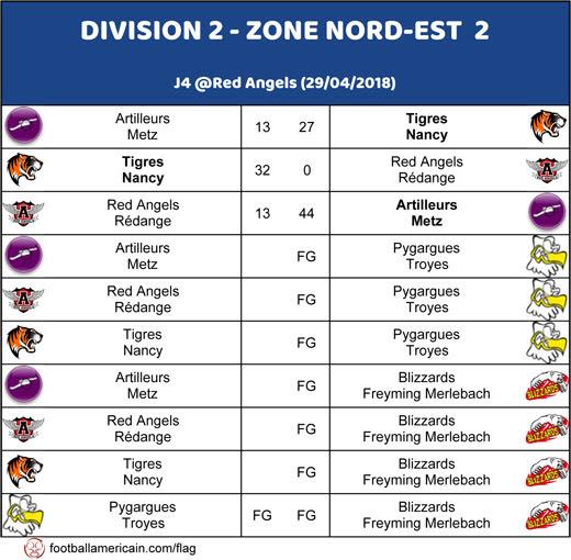 Résultats Groupe 2 Zone Nord-Est