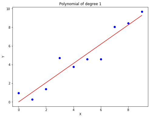 image of polynomial degree 1