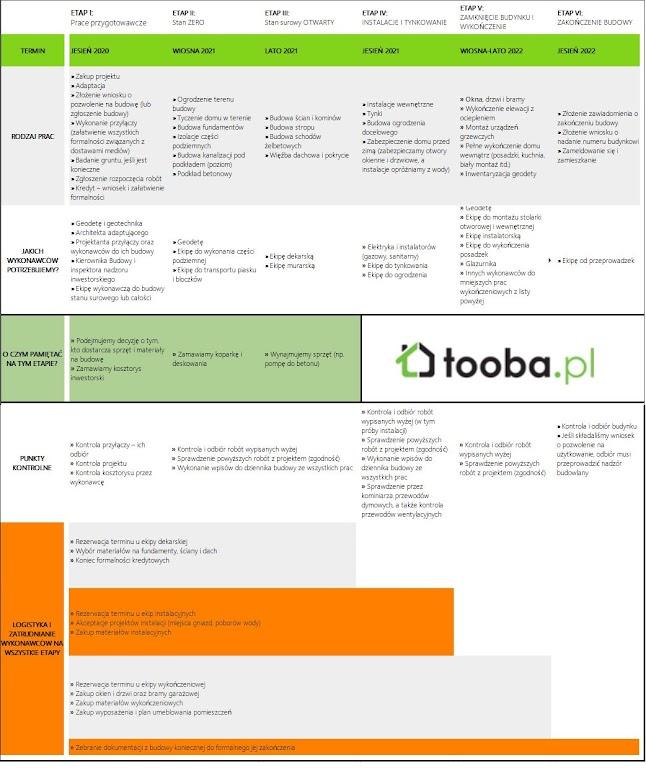 Harmonogram budowy domu - przykładowa tabelka. Opracowanie: Tooba.pl