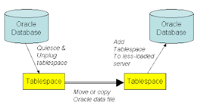How to transport a tablespace using