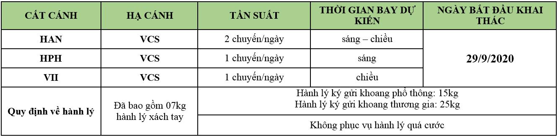 đường bay thẳng Hà Nội đi Côn Đảo