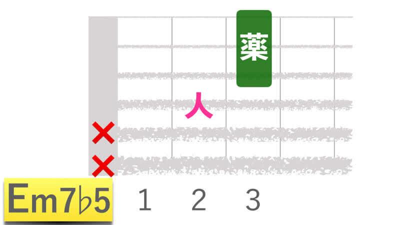 ギターコードEm7b5イーマイナーセブンフラットファイブの押さえかたダイアグラム表