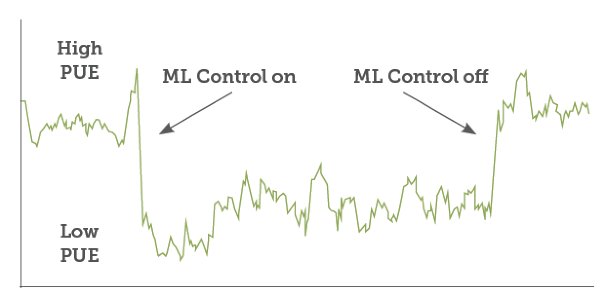 Figure 6: Impact of machine control on PUE in Google data centre. Source: Google