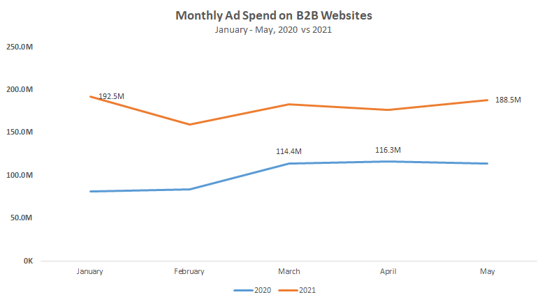 Monthly Ad Spend on B2B Websites, Jan-May, 2020 vs 2021 Chart