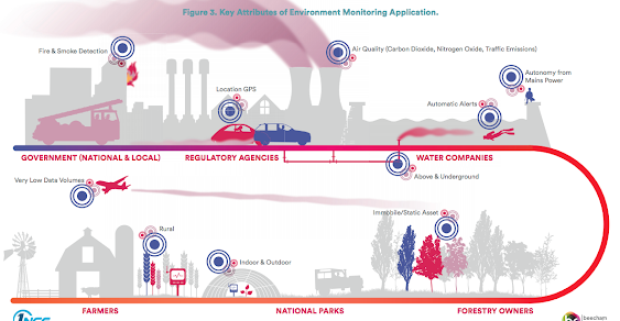 Key Attributes of Environment Monitoring Application