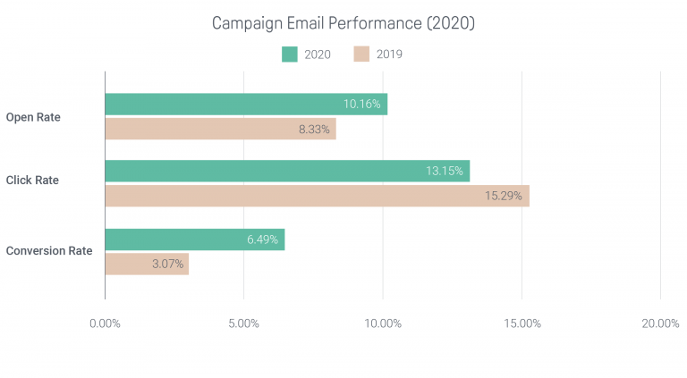 Campaign email performance showing strong conversion rates