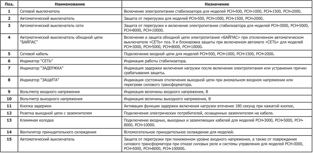 РСН- 500 ЭНЕРГИЯ навесной Voltron