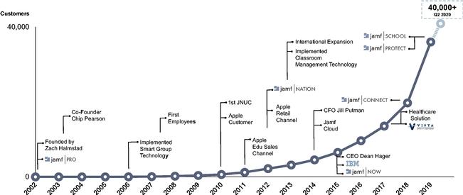 Обзор IPO Jamf