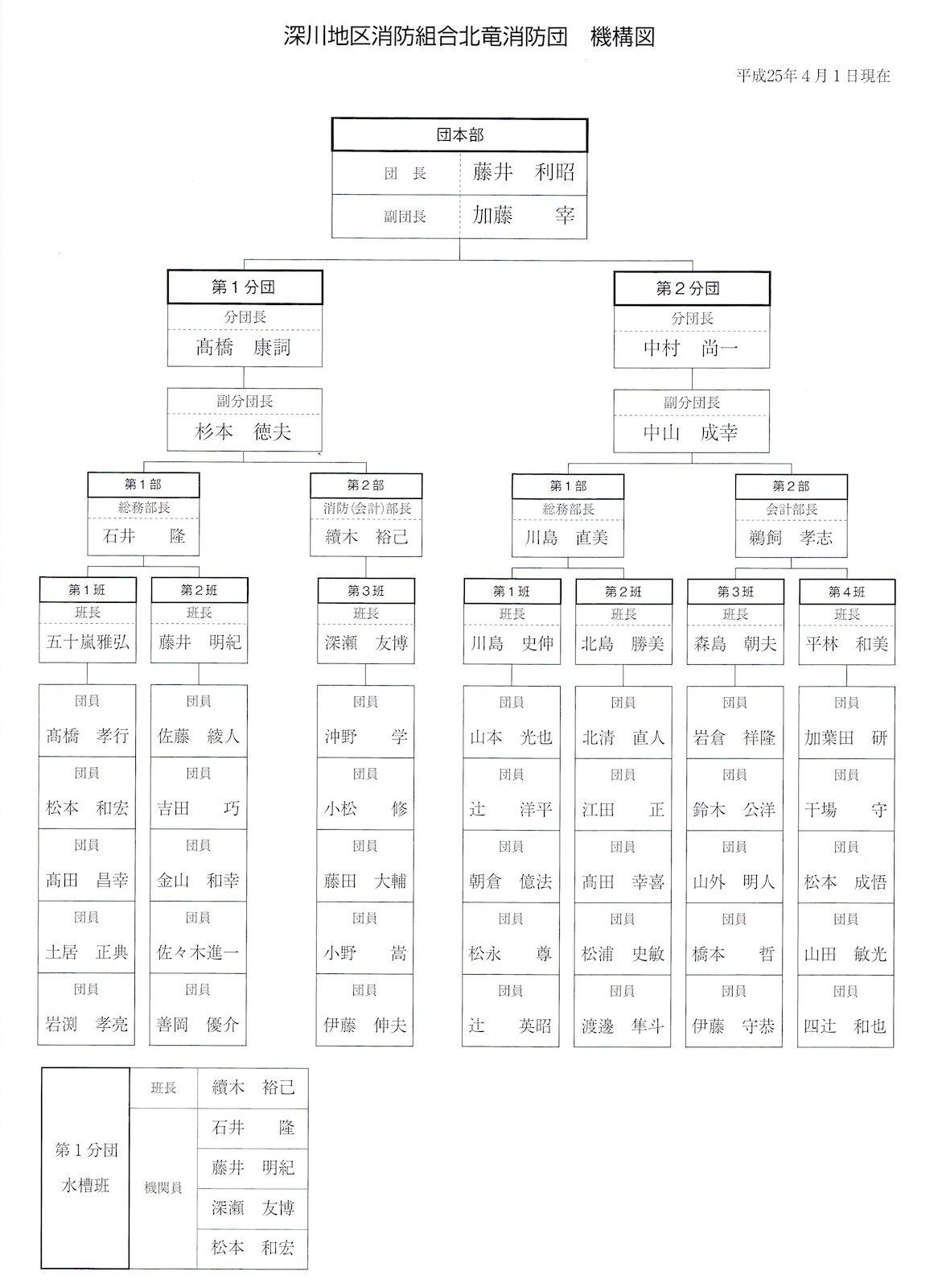 Photo: 北竜消防団・機構図 (2013年4月現在)