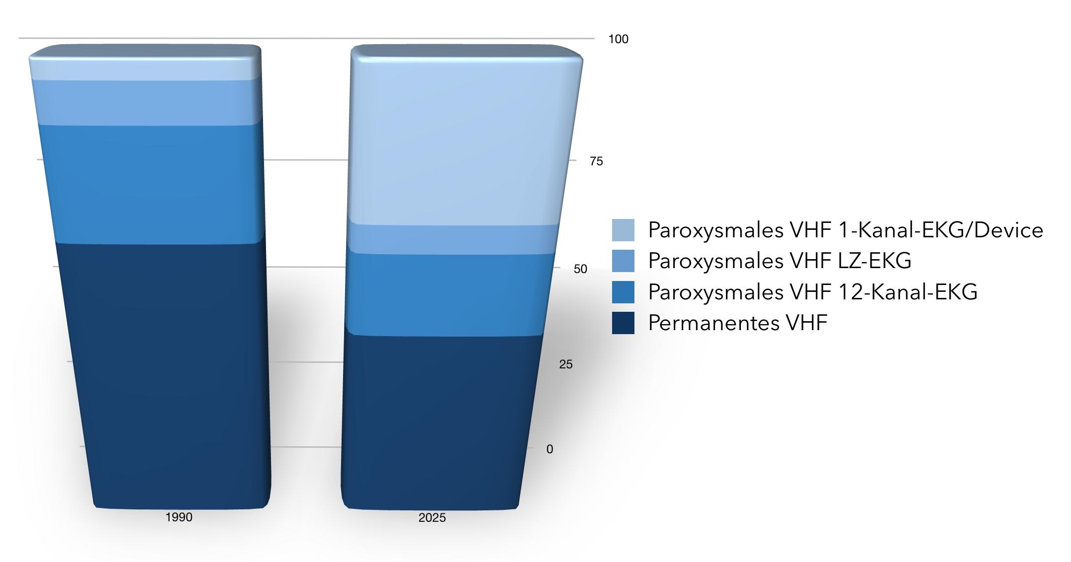 Anteil paroxysmales Vorhofflimmern
