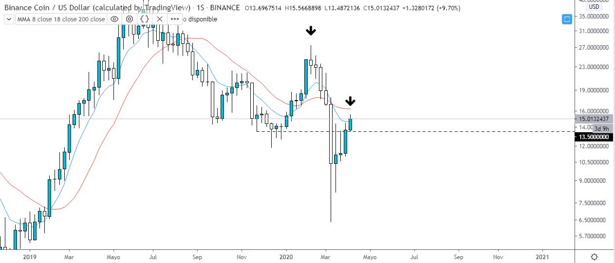 Análisis técnico de Binance Coin vs Dólar estadounidense. Gráfico semanal. Fuente: Tradingview.