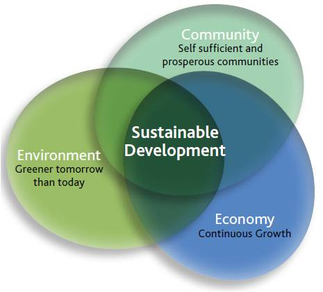 the importance of keeping environment sustainability and economic development balanced The aim of sustainable development is to define are important aspects of sustainable development maintaining a balance on the economic, environmental.
