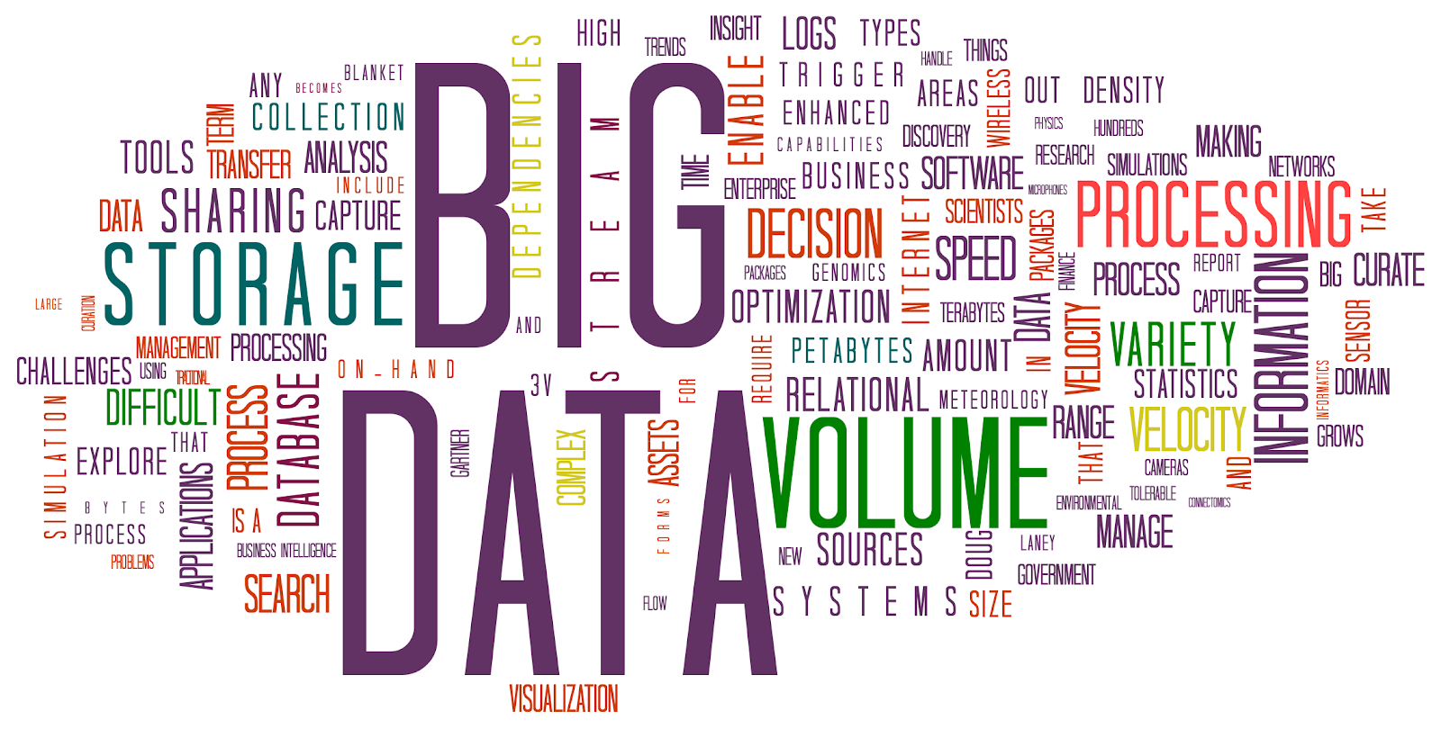 Image result for big data