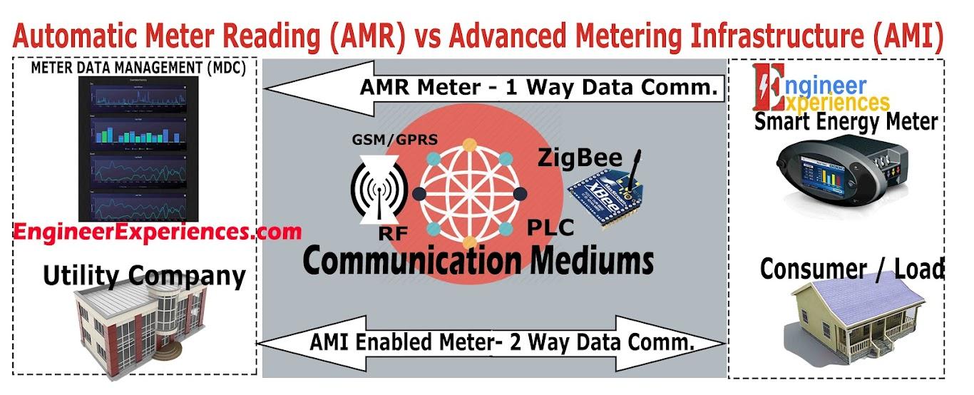 AMR vs AMI enabled Energy meters