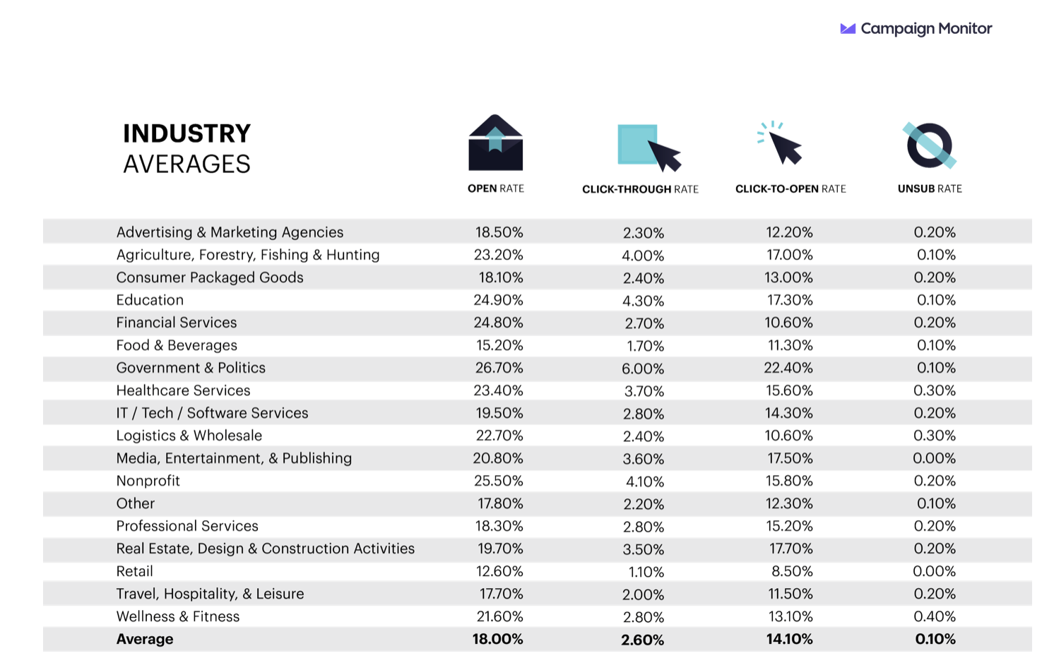 average email open rates of industries